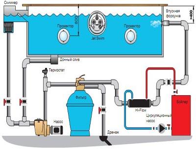 оборудование для бассейнов фирмы Procopi