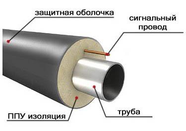 изоляция стальных труб
