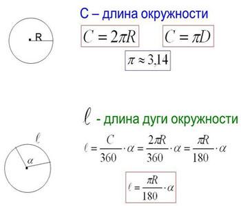 формула длины окружности