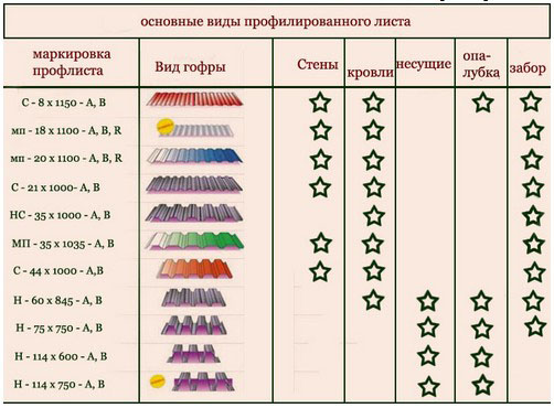 профнастил цена Киев