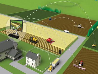gps навигация в сельском хозяйстве