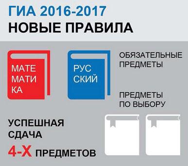 предметы для ЕГЭ 2017
