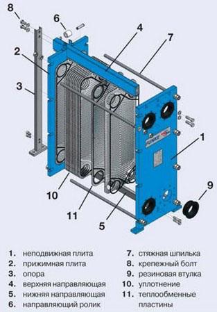 Теплообменники конструкции, фото и расч теплообменник пластинчатый на систему отопления тип fp 31-97-1-eh, «funke»
