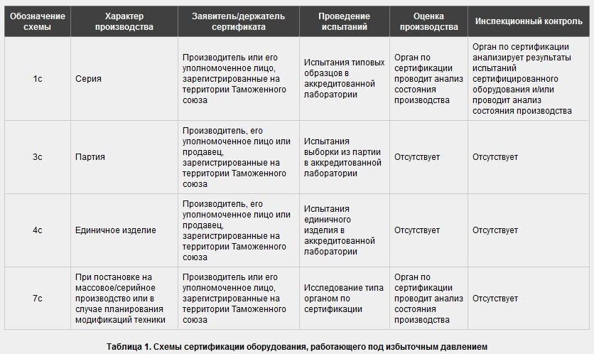 Сертификация оборудования по ТР ТС 032