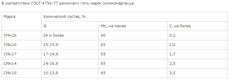 ферросиликомарганец МнС17