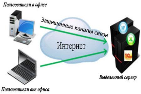 аренда 1С сервера