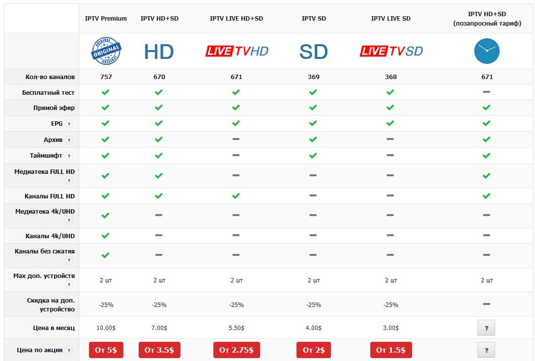 сколько стоит iptv