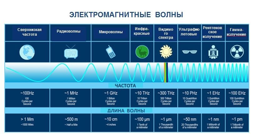 Лиза Ренее - Электромагнитные сигналы
