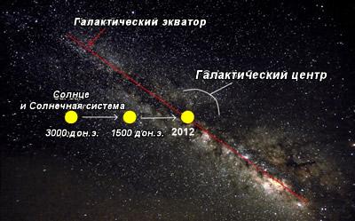 Галактическое выравнивание