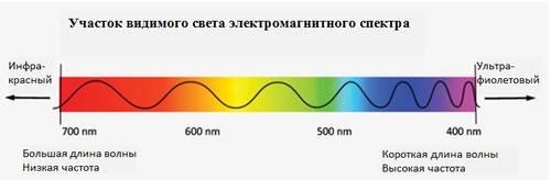 Видимый спектр