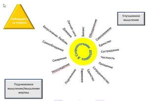 Схема психоэмоционального сосредоточения