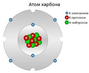 Атом карбона 666