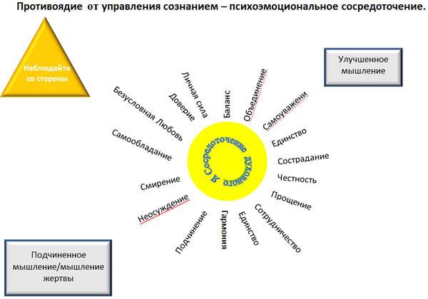 Модель психологического сосредоточения