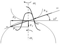 Силы в прямозубой цилиндрической передаче