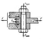 Расчет резьбовых соединений на прочность