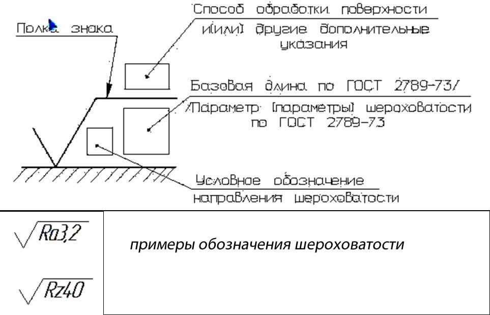 Что такое шероховатость метрологя