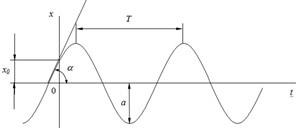 Колебательное движение материальной точки