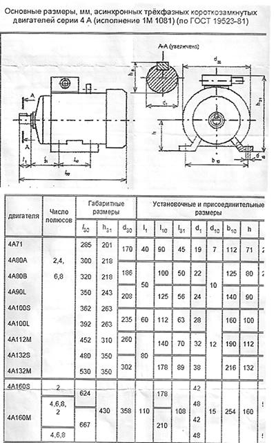 ГОСТ 19523-81 Двигатели трехфазные асинхронные короткозамкнутые серии 4А , геометрические размеры